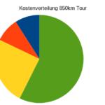 Finanzauswertung meiner 850 Kilometer Fernwanderung